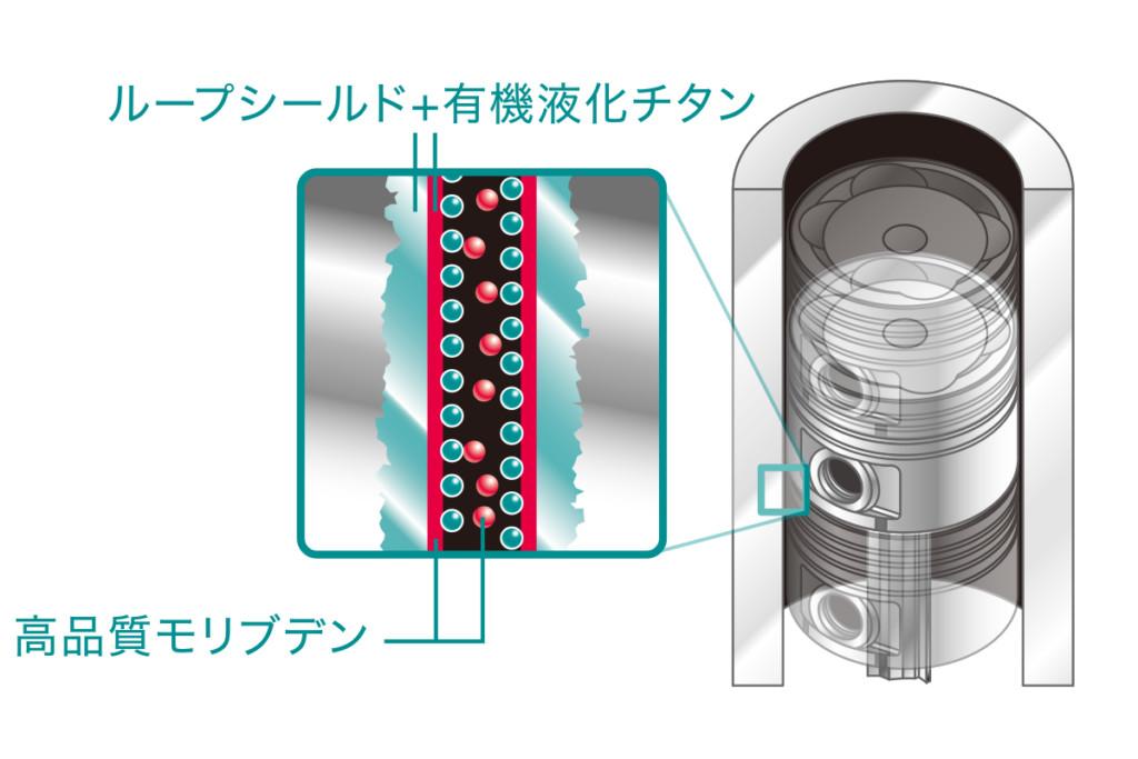 オイル添加剤 LOOP エンジンコーティングプレミアム