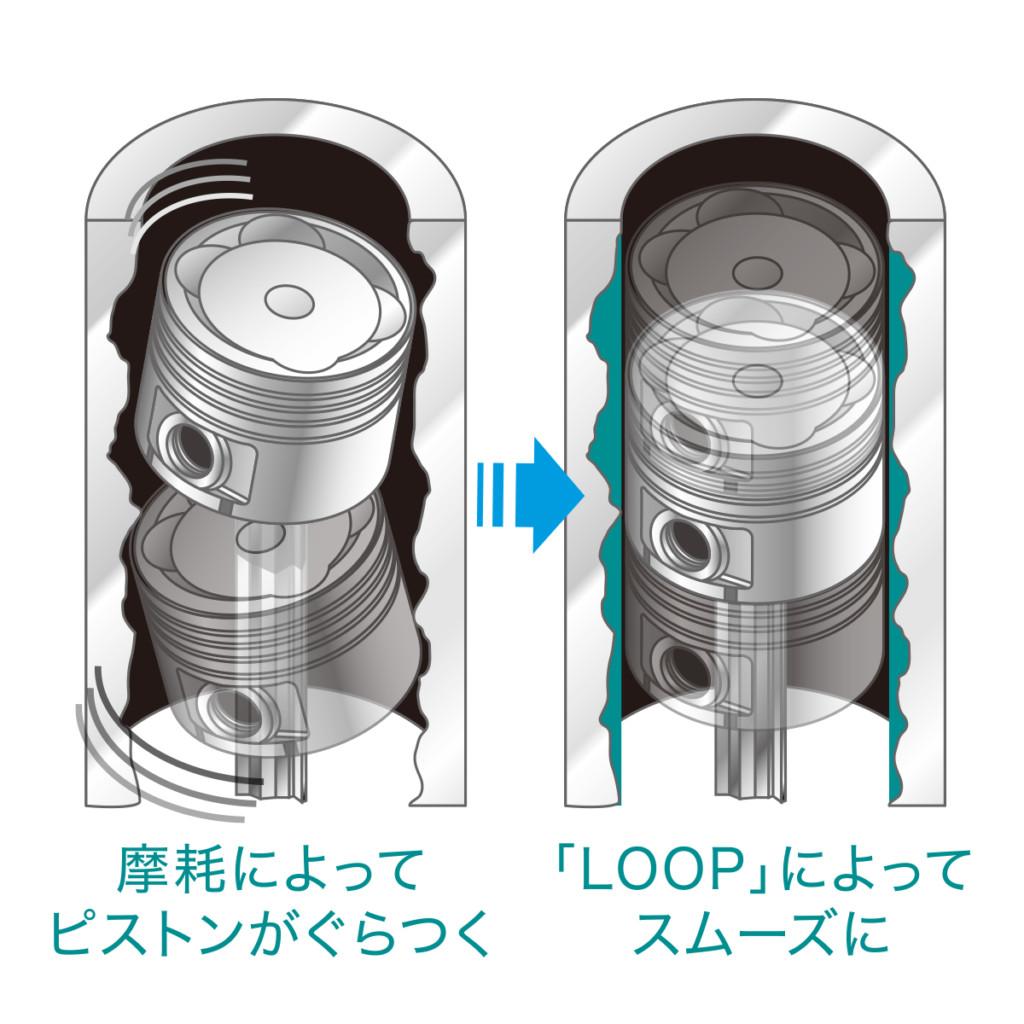 オイル添加剤 LOOP エンジンリカバリー