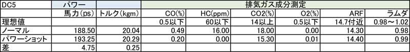 シュアラスター|ガソリン|添加剤|LOOP|ループ|パワーショット|DC5|インテグラ|ホンダ|HONDA|効果|パワー|アップ|タイム|トルク|
