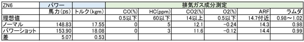 トヨタ|86|シュアラスター|LOOP|パワーショット|ZN6|ガソリン添加剤