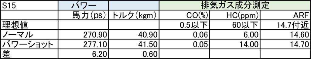 ガソリン添加剤|シュアラスター|LOOP|パワーショット|S15|シルビア|日産|ニッサン|