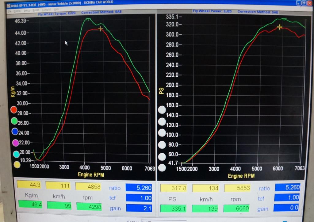 WRX|STI|RA-R|VAB|スバル|SUBARU|ガソリン添加剤|LOOP|パワーショット|ウチダカーワールド
